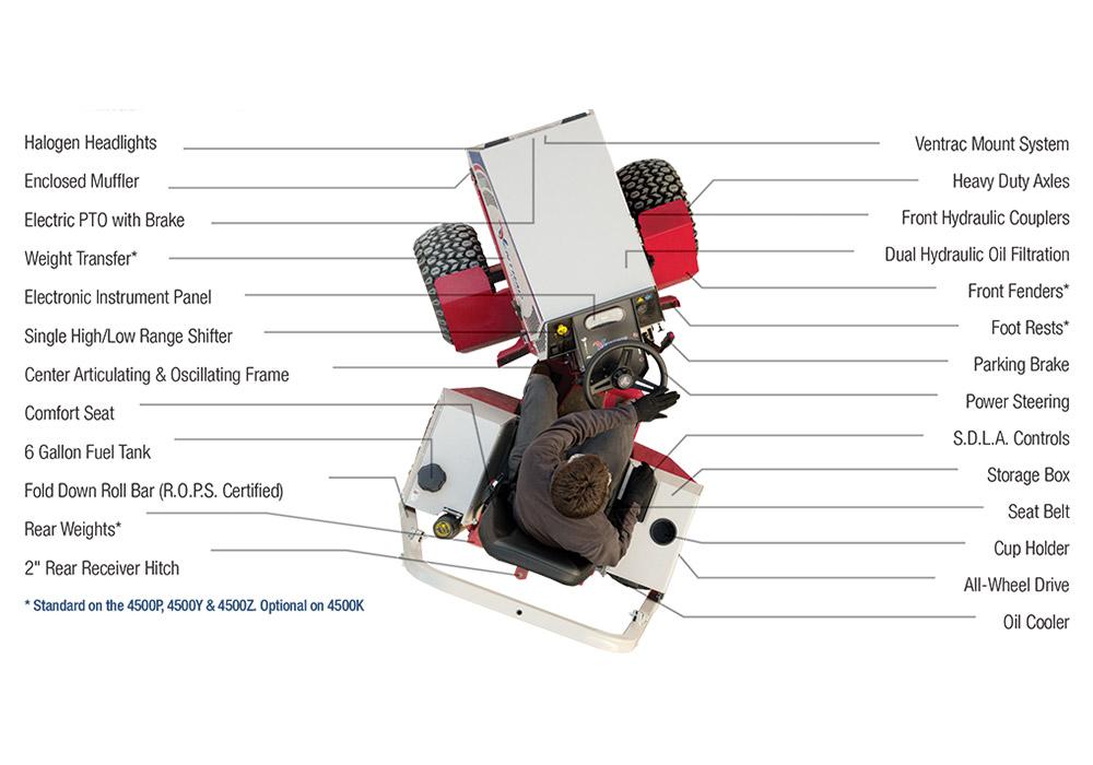 4500 Tractor Standard Features